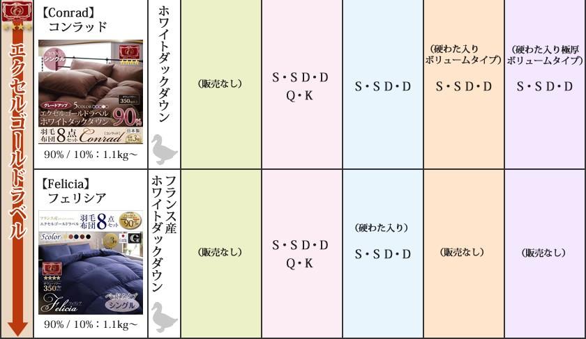 羽毛布団の選び方3