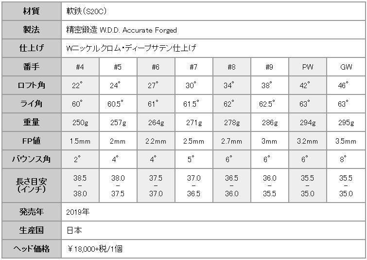 三浦技研 CB-301 アイアン