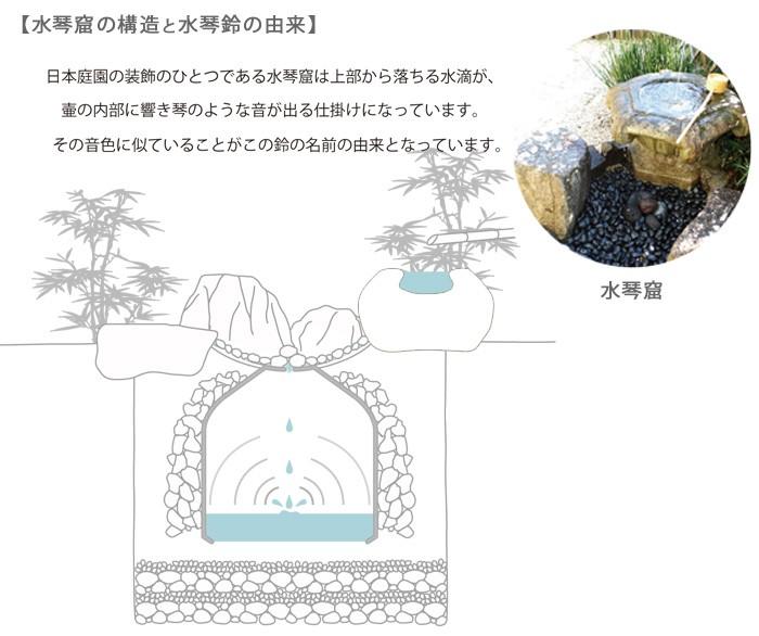 オルゴールのような癒しの音色 水琴鈴 水琴鈴の構造と由来 日本庭園の装飾のひとつである水琴窟(すいきんくつ)その音色に似ていることからこの名前が付けられました