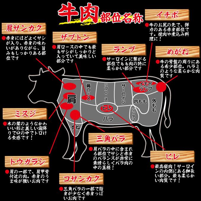 牛肉部位01