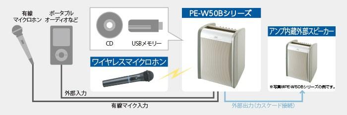 ビクター ポータブルワイヤレスアンプ PE-W50Bシリーズ