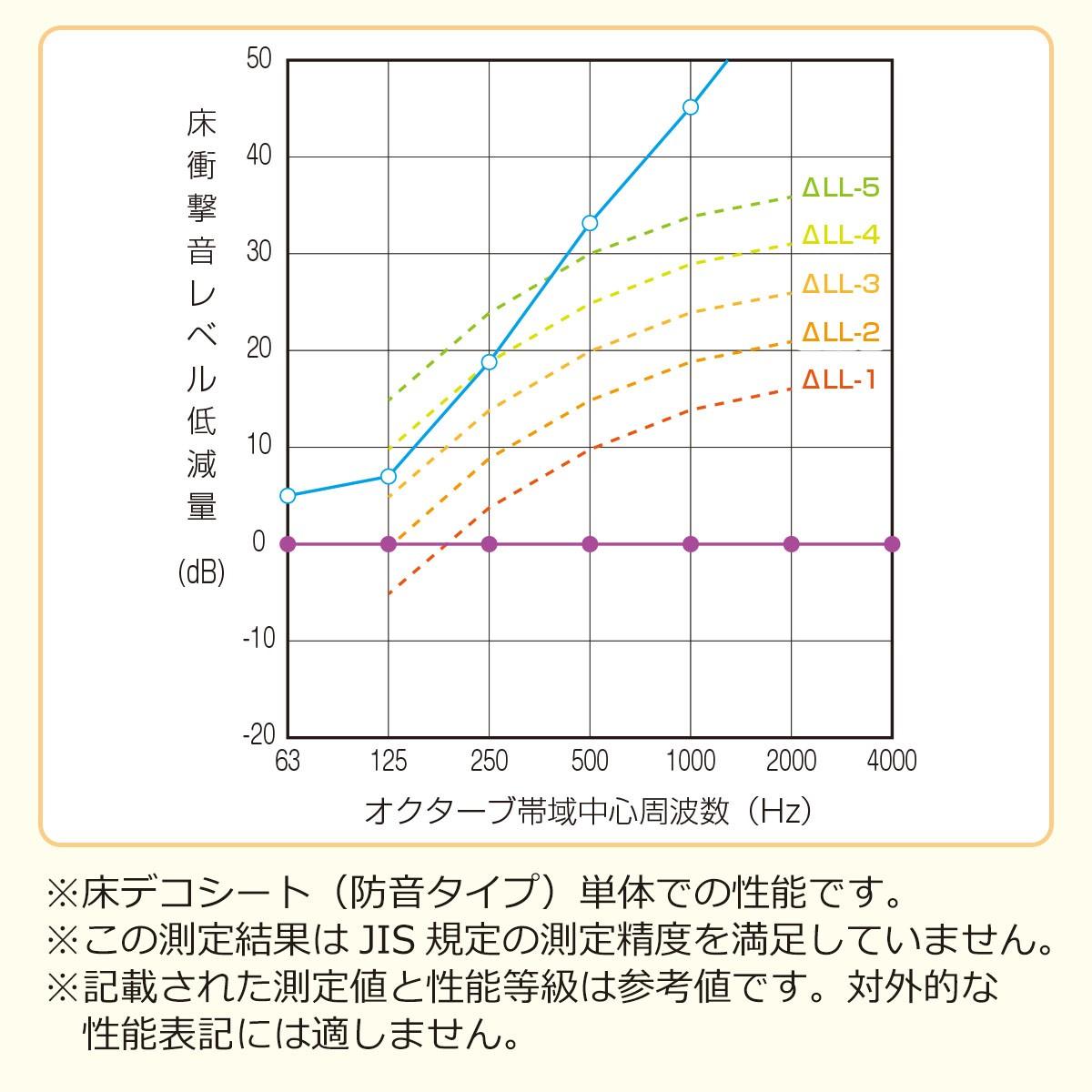 床衝撃音レベル低減量 ※床デコシート(防音タイプ)単体での性能です ※この測定結果はJIS規定の測定精度を満足していません ※記載された測定値と性能等級は参考値です。対外的な性能表記には適しません