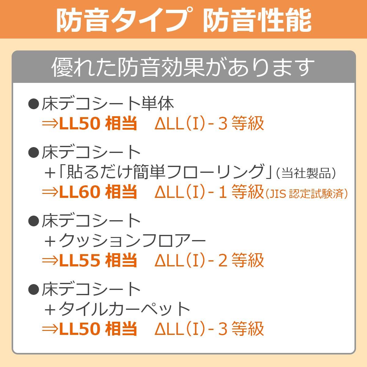 防音タイプ 防音性能 優れたな防音効果があります ◎床デコシート単体…LL50相当 デルタLL(I)3等級 ◎床デコシート+「貼るだけ簡単フローリング」(当社製品)…LL60相当 デルタLL(I)1等級(JIS認定試験済) ◎床デコシート+クッションフロアー…LL55相当 デルタLL(I)2等級 ◎床デコシート+タイルカーペット…LL50相当 デルタLL(I)3等級