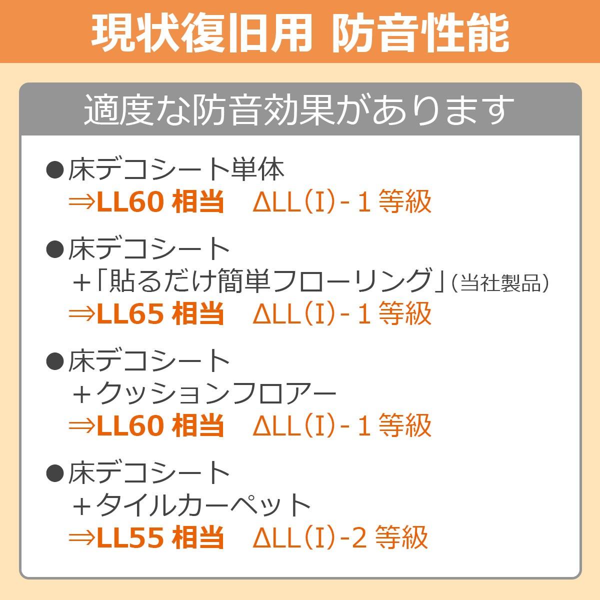 現状復旧用 防音性能 適度な防音効果があります ◎床デコシート単体…LL60相当 デルタLL(I)1等級 ◎床デコシート+「貼るだけ簡単フローリング」(当社製品)…LL65相当 デルタLL(I)1等級 ◎床デコシート+クッションフロアー…LL60相当 デルタLL(I)1等級 ◎床デコシート+タイルカーペット…LL55相当 デルタLL(I)2等級