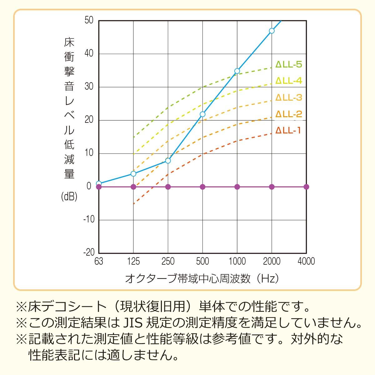 床衝撃音レベル低減量 ※床デコシート(現状復旧用)単体での性能です ※この測定結果はJIS規定の測定精度を満足していません ※記載された測定値と性能等級は参考値です。対外的な性能表記には適しません