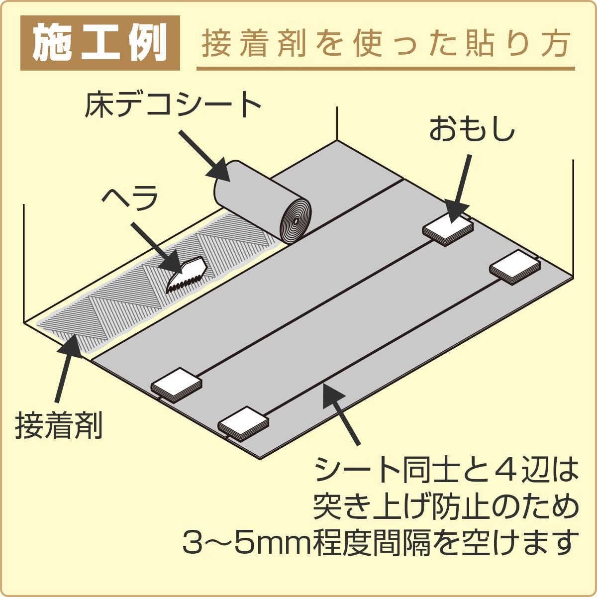 施工例 接着剤を使った貼り方シート同士と4辺は突き上げ防止のため3〜5ミリ程度間隔を空けます
