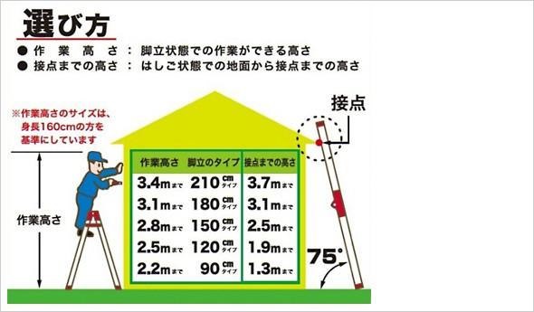 アルインコ はしご兼用脚立 選び方