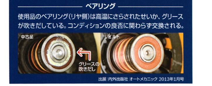 ベアリング使用品のベアリング(リヤ側)は高温にさらされたせいか、グリースが吹きだしている。コンディションの良否に関わらず交換される。
