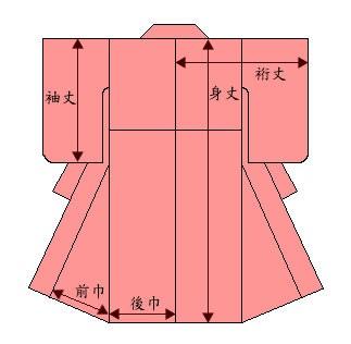 着物の寸法