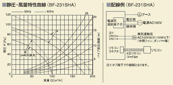 静圧・風量特性曲線