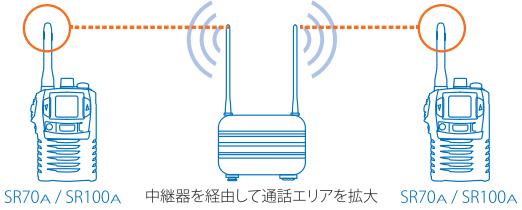中継器対応