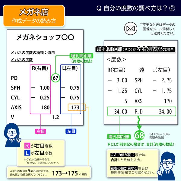 メガネ店の作成データの度数確認方法
