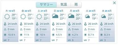 アプリで天気予報も参照可能の画像