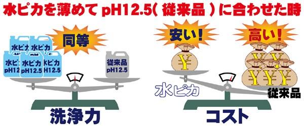 水ピカは、一般製品と比較して5倍濃度!2Lなら10Lに!価格も激安!