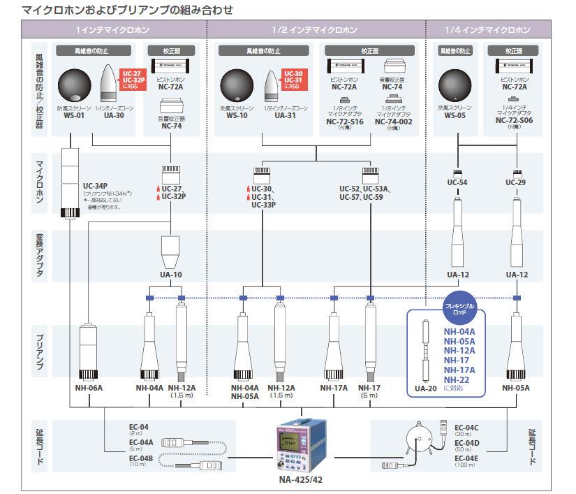 リオン [NA-42] 音圧レベル計測アンプ NA42                                                                                                                             リオン NA-42 音圧レベル計測アンプ 測定器・工具のイーデンキ スマホアプリも充実で毎日どこからでも気になる商品をその場でお求めいただけます リオン [NA-42] 音圧レベル計測アンプ NA42