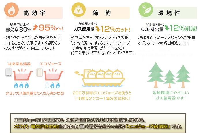 温暖化ガス・CO2を削減しながら、家計の出費も削減する高効率給湯器、エコジョーズ。