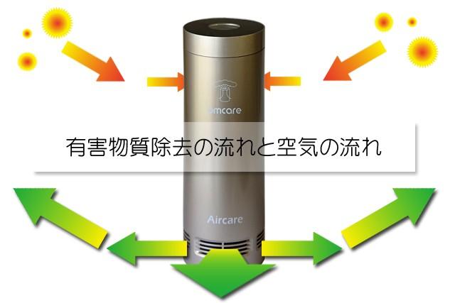 車の中でも花粉対策、数字でわかるポータブル空気清浄機OA005J
