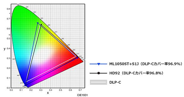 色彩の美しい独立RGB
