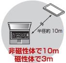 約10m(非磁性体)まで操作可能