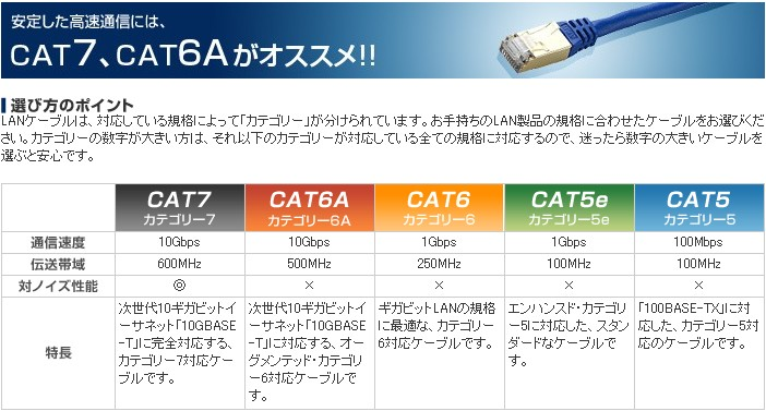 安定した高速通信には、CAT7、CAT6Aがオススメ!!