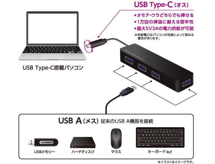 USB3.0ポートを4つ増やせる!