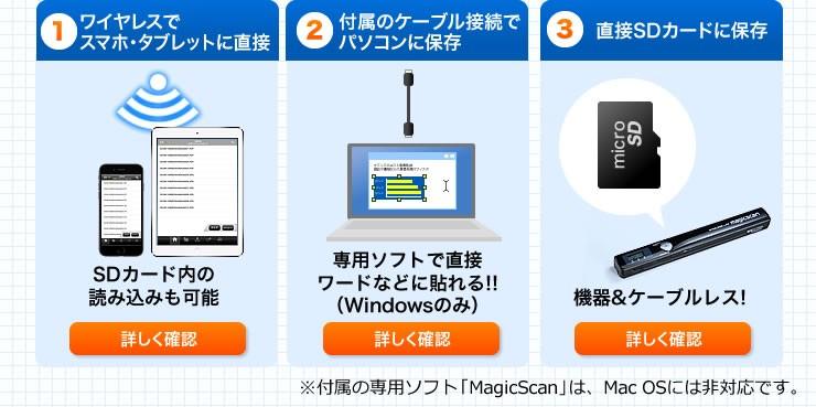 ワイヤレスでスマホ・タブレットに直接 付属のケーブル接続でパソコンに保存 直接SDカードに保存