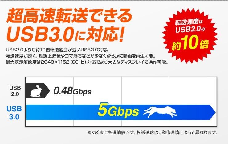 超高速転送できるUSB3.0に対応!