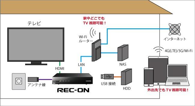 機器の接続イメージ