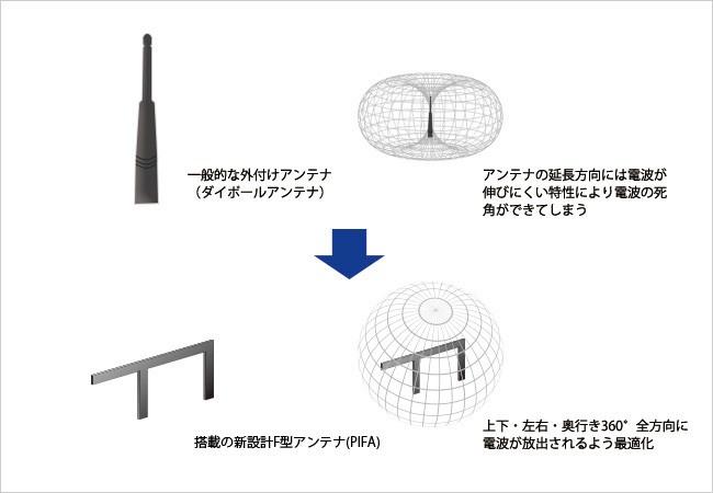 360度全方向に電波の死角を作らない「360コネクト」技術(イメージ図)