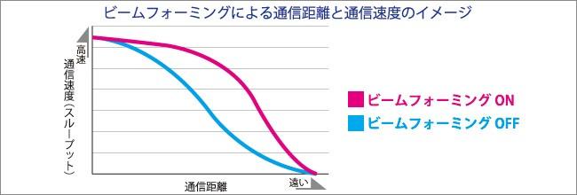 ビームフォーミング通信距離と通信速度のイメージ