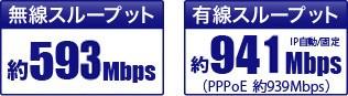 無線スループット:約593Mbps、有線スループット:約941Mbps(IP自動/固定)、約939Mbps(PPPoE)