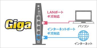 ギガビット有線LAN搭載