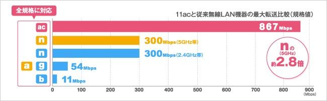 867Mbpsの快適な高速通信を実現