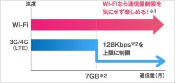 Wi-Fiなら通信量制限を気にせず楽しめる!