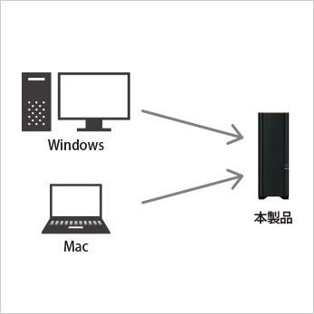 複数台のパソコンから、データのバックアップに対応