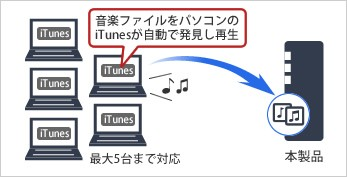 iTunesサーバー機能