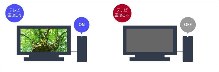 テレビの電源オン・オフに連動