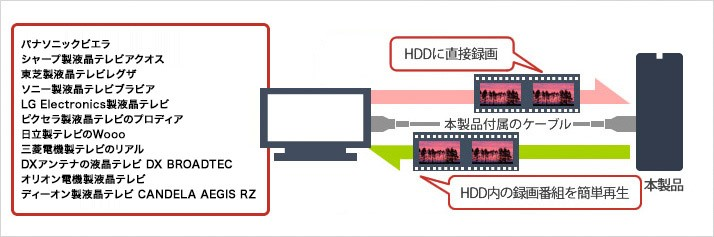 テレビの録画用HDD