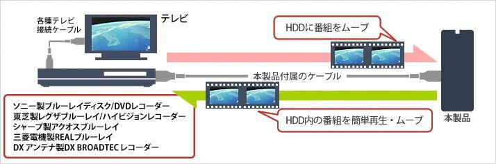 レコーダーの録画用HDD
