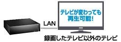 テレビが変わっても再生可能!