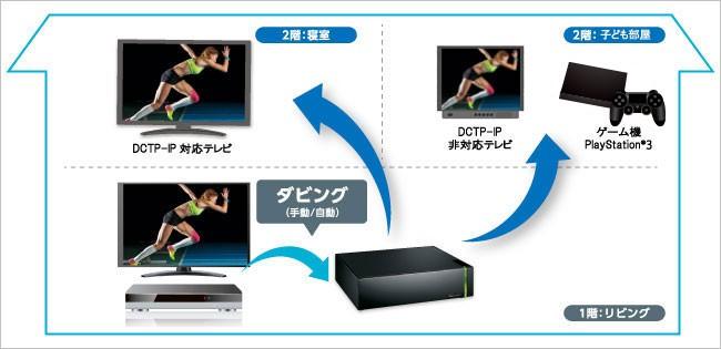 DTCP-IPに対応したテレビやPlayStation 3で再生可能