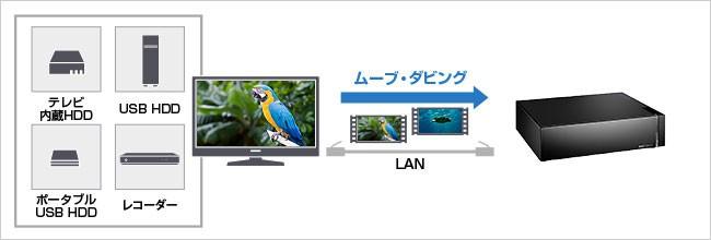 テレビの内蔵ハードディスクやUSB接続ハードディスクに録画した番組をバックアップできる