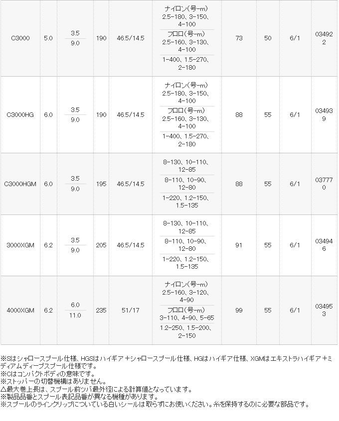 シマノ ストラディックCI4+ 2016年モデル
