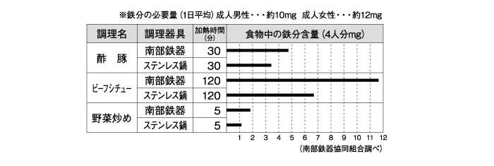 岩鋳(イワチュウ) オムレット 22cm 南部鉄器 IWACHU フライパン 日本製 4.鉄分が簡単に摂取できる、健康志向の商品