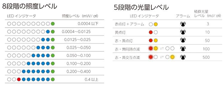 UVc照度(強さ)を8段階で表示