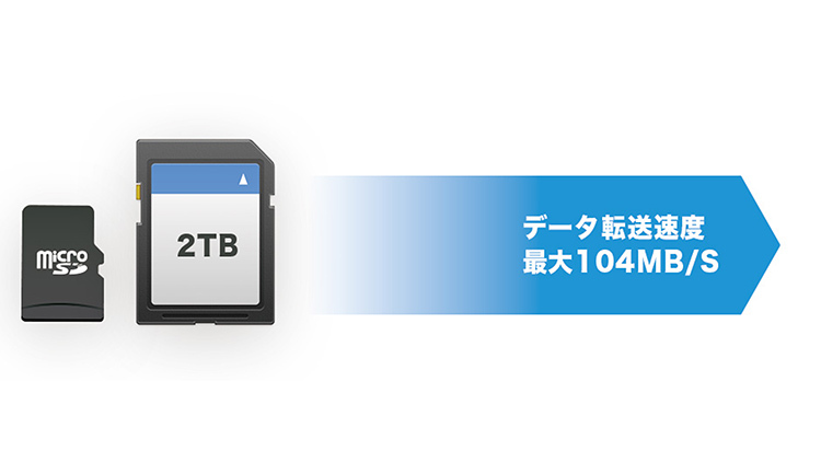 最大2TBのSD/Micro SDカード対応