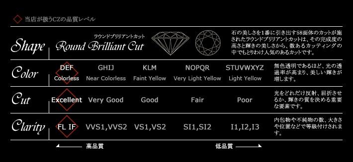 自信には理由がある czダイヤモンドの品質