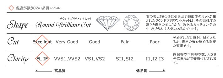 czダイヤモンドの品質