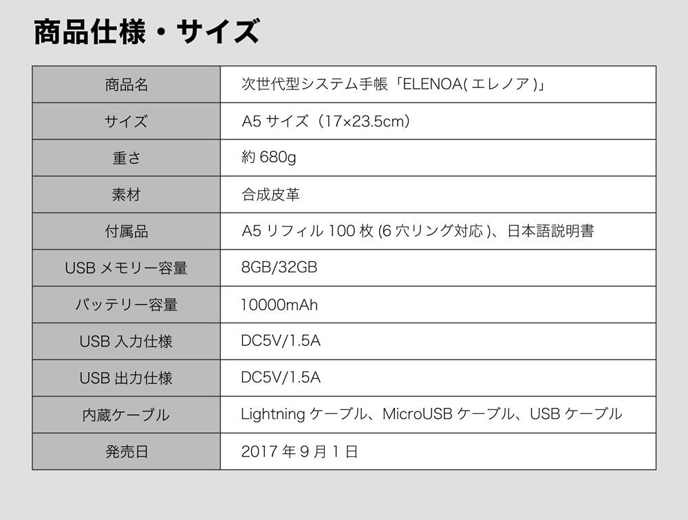 商品仕様・サイズ。商品名次世代型システム手帳「ELENOA(エレノア)」。サイズA5サイズ(17×23.5cm)。重さ約680g。素材合成皮革。付属品A5リフィル100枚(6穴リング対応)、日本語説明書。USBメモリー容量8GB/32GB。バッテリー容量10000mAh。USB入力仕様DC5V/1.5A。USB出力仕様DC5V/1.5A。内蔵ケーブルLightningケーブル、MicroUSBケーブル、USBケーブル。発売日2017年9月1日