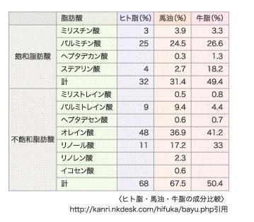 ヒト脂・馬油・牛脂の成分比較